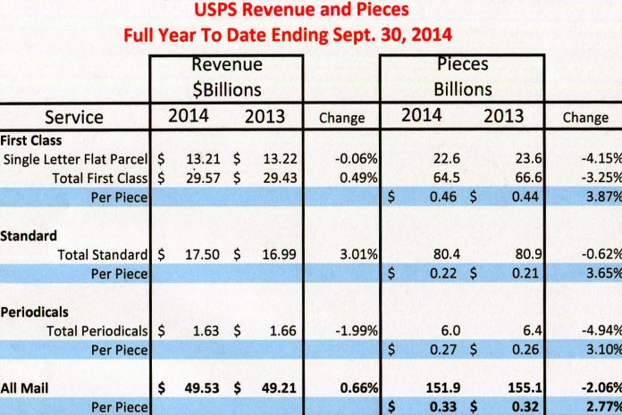 Fig.1.  2014 revenues were up 0.66% while volume fell 2.06%